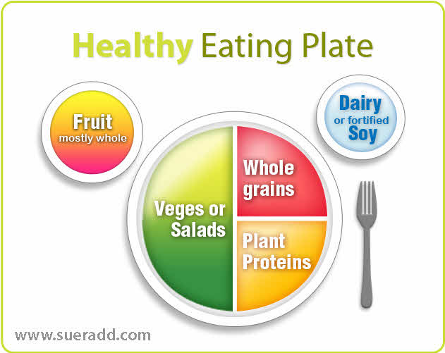 Healthy Eating Plate -...
